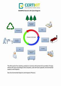 Example Generic Product Life Cycle Diagram