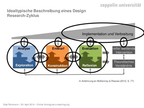 Pro Design Bösel by Methoden Der E Learning Forschung Pro Und Contra