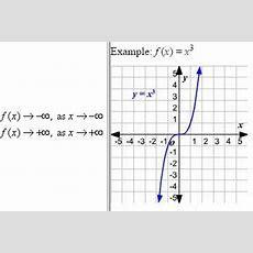 Beautiful Math Precalculus End Behavior