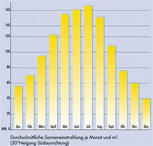 Photovoltaik Leistung Berechnen : photovoltaik solaranlagen solarstrom pv solar anlagen ~ Themetempest.com Abrechnung