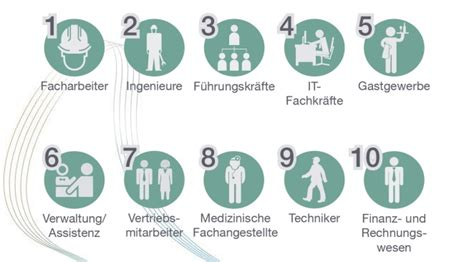 Top 10: Germany's most secure jobs - Immigrant Spirit GmbH