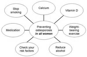 Posted by Dr.Pignone on 11:44 AM. Disease And Health Promotion -  Osteoporosis Bone Health