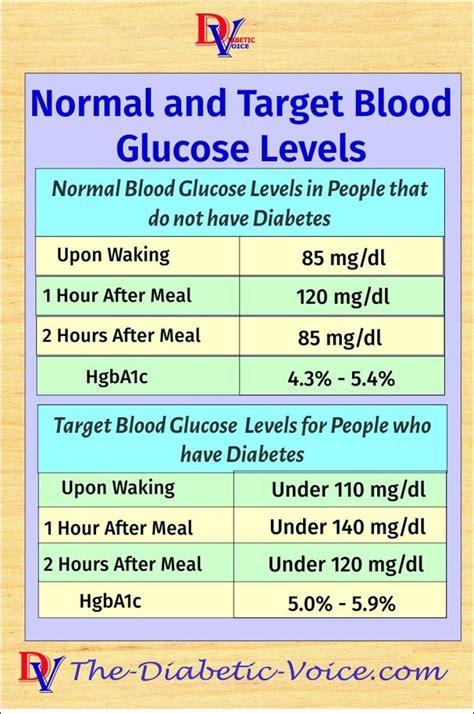 years    sugar level  quora