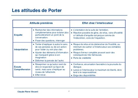 attitude porter
