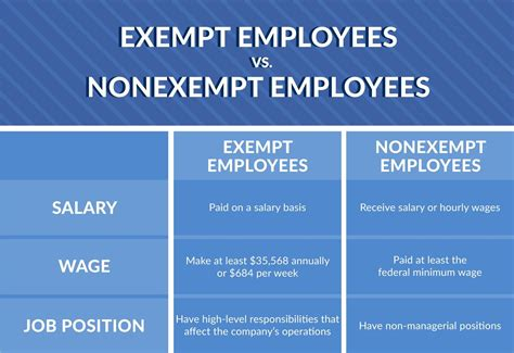 difference  exempt  nonexempt employees