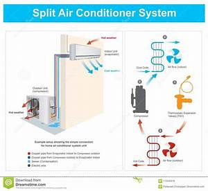 Split Air Conditioner System Stock Vector