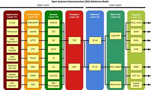 The Osi Reference Model And How It Relates To Tcp  Ip