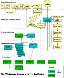 Ppm Flow Diagram