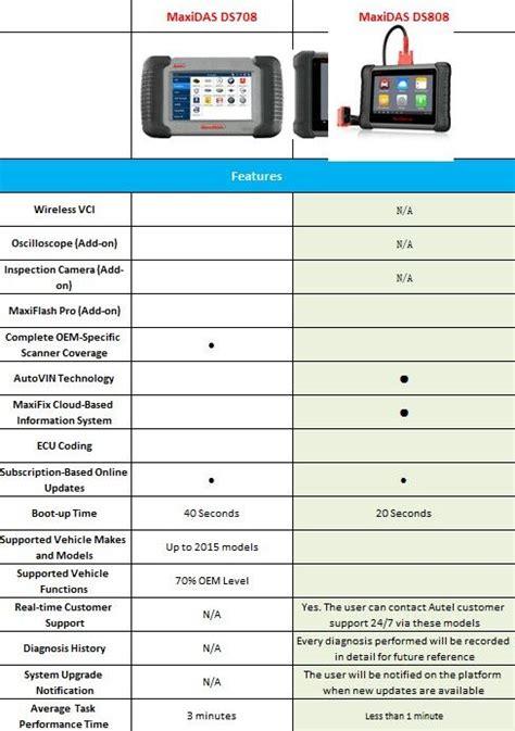 Which is better LAUNCH vs AUTEL? | Launch X431 Diagnostic