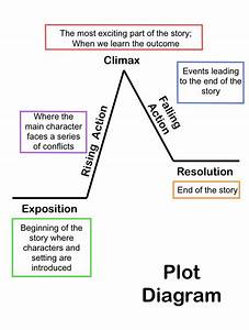 Summarizing Short Stories  Story Elements And Conflict