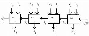 Arithmetic Functions