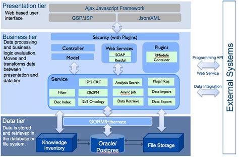 Application  N Tier Architecture  Transmart Open Source