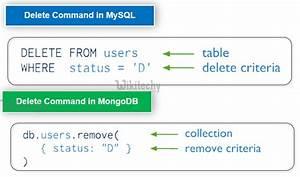 node js node js mongodb remove mongodb delete records With mongodb remove documents
