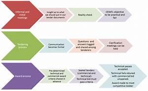 Procurement Principles  U2014 Cesm