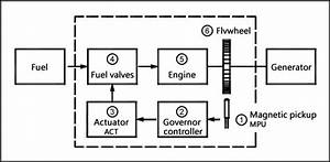 What Is The Working Principle Of Electronic Engine Governor