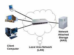Ethernet Was Ist Das : network attached storage wikipedia ~ Eleganceandgraceweddings.com Haus und Dekorationen