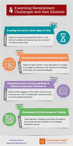 Custom Design Elearning 4 E Learning Development Challenges And Their Solutions