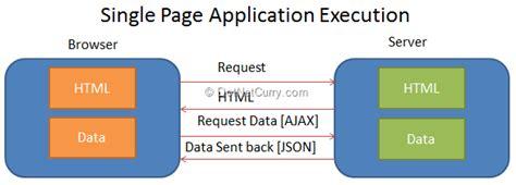 project tracking website  angularjs  aspnet web