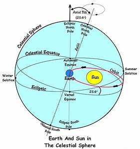 Diagram  Vernal Equinox Diagram