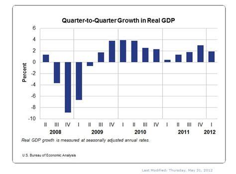 bureau of economic statistics growth moderates in quarter u s bureau of