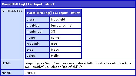 parsing html tag data into a coldfusion structure