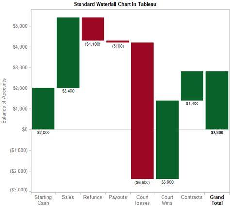 waterfall chart  tableau   superior alternative freakalytics
