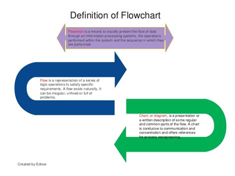 Flow Chart Guide Ppt Types Of Flowchart In C Flow Chart Ielts Writing Icons Explained For Binary Search Programming Goto Statement How To Make A Word Using Smartart System Sample Powerpoint Presentation