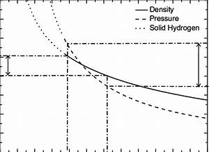 Blister Pressure And Density As A Function Of The Stable