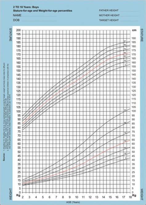 Boy Growth Chart Height Weight