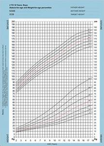 why fitness is essential growth charts photo gallery right parenting