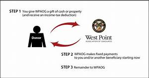 West Point Association Of Graduates Planned Giving