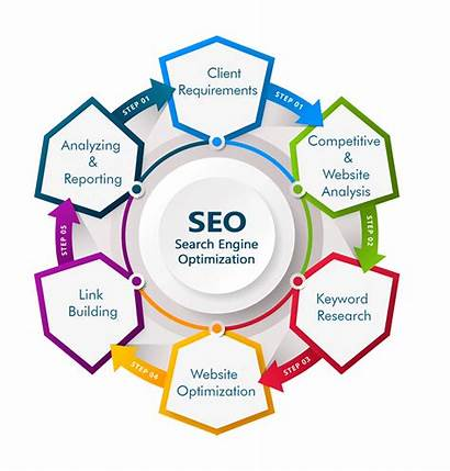Services Marketing Seo Digital Company Service Business