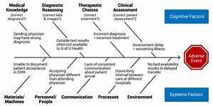 30 Fishbone Diagram Medical