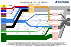 Hydraulic Oil Density Chart Us Wastes 61 86 Of Its Energy Cleantechnica
