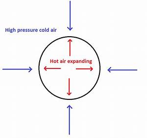 Pressure - If Hot Air Expands In All Directions Why Is The Balloon Moving Up
