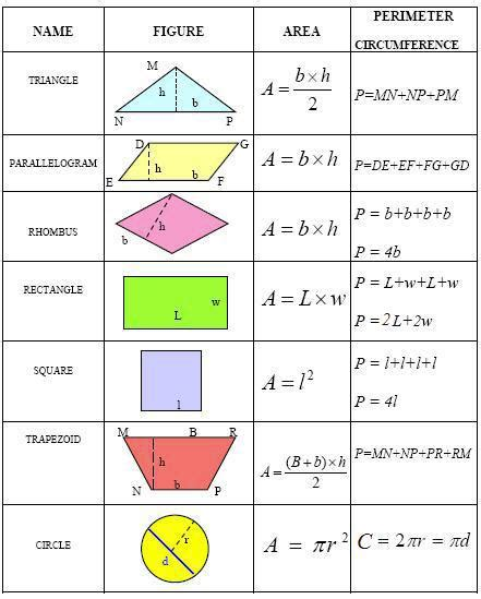 Common Geometry Formulas