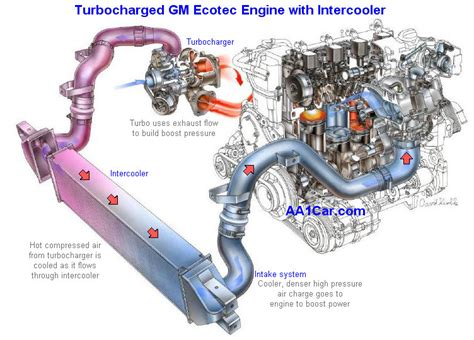 how does a cars engine work 2011 ford f350 interior lighting turbocharger diagnosis repair