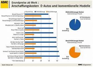 Wie Teuer Ist Ein Hausbau : elektroauto im kostenvergleich doppelt so teuer wie ein benziner heise autos ~ Markanthonyermac.com Haus und Dekorationen