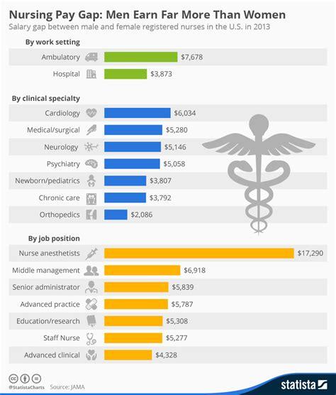 chart nursing pay gap men earn    women
