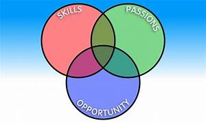 Choose A Career With This Simple Diagram