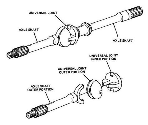 What Is The Use Of A Cardan Shaft? Quora
