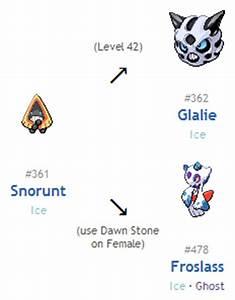 Pokemon Snorunt Evolution Images | Pokemon Images