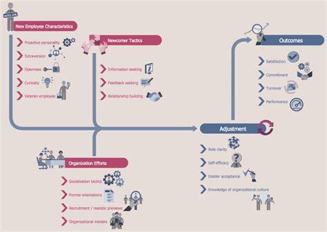 drawing flowcharts flowcharts solution conceptdraw com