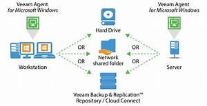 Windows server backup solution - Veeam Agent for Windows