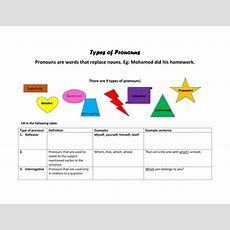Types Of Pronouns By Tracymcc  Teaching Resources Tes