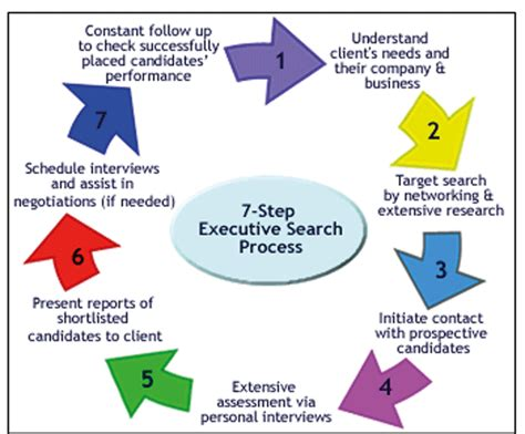 executive search process marcs consulting