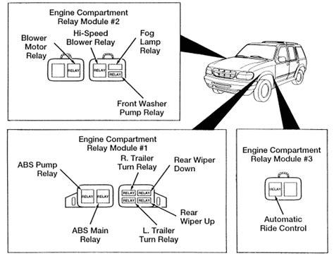 Ford Explorer Xlt Fuse Box Diagram