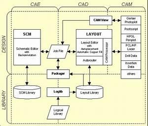 Bartels Autoengineer U00ae Design Database  Ddb