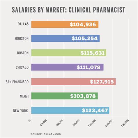 Pharmacist Starting Salary by Gallery Pharmacist Salary