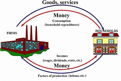 Circular Flow Economy National Incomes Economic Own
